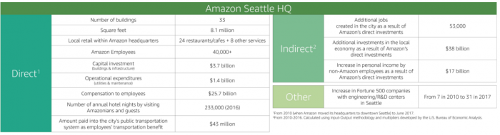 Amazon Seattle Stats