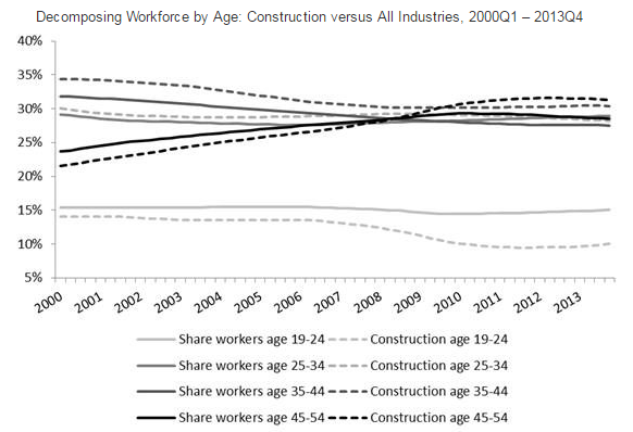 Decomposing Workforce by Age