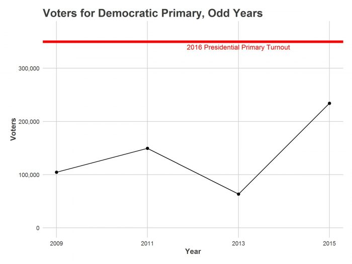graph-voters-odd-year-primary