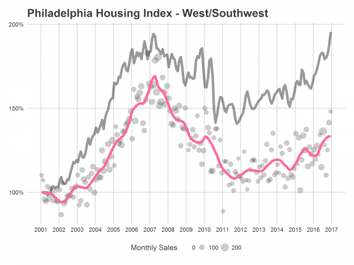 PHL Housing Index - West/Southwest